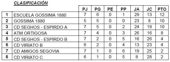 Primera División A