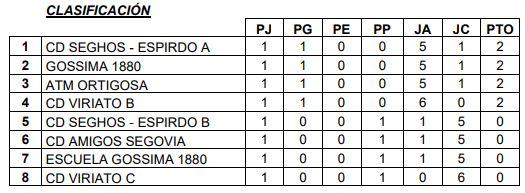 Primera División A 07-10-2019