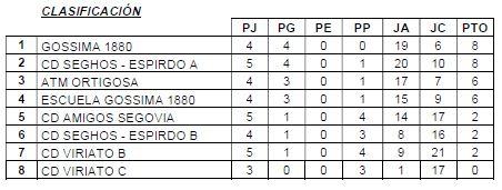 Primera División A 18-11-2019
