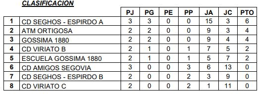 Primera División A 21-10-2019