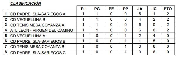 Primera División B 07-10-2019