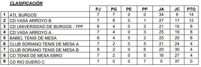 Primera División C